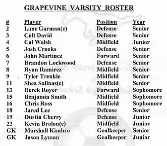 2004 Grapevine Varsity Soccer Team: Lane Garman, Colt David, Cal Walsh, Josh  Soccer Player Resume